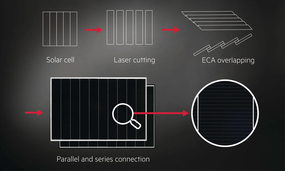 New in the AEG Solar product portfolio: Shingled solar modules
